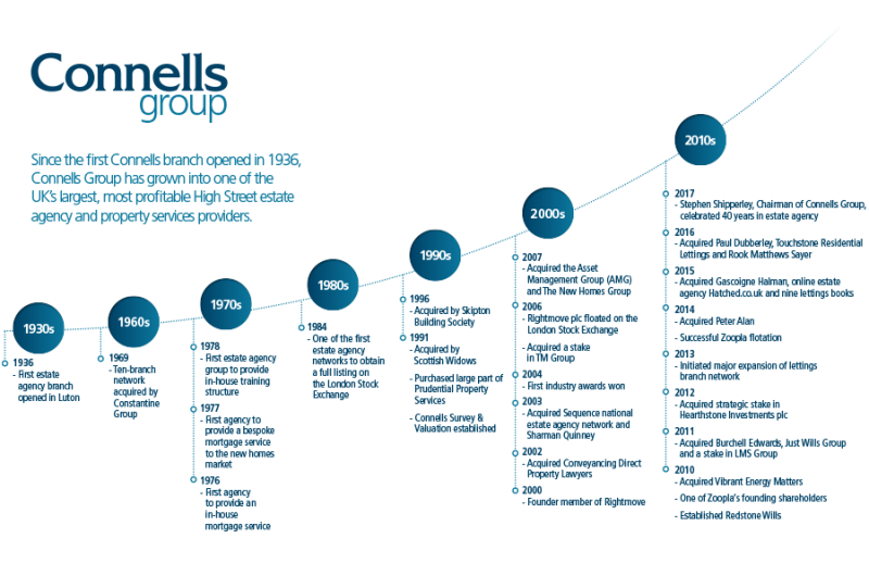 Connells Group History