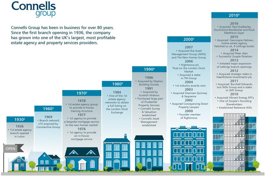 Property Management Connells Lutonn